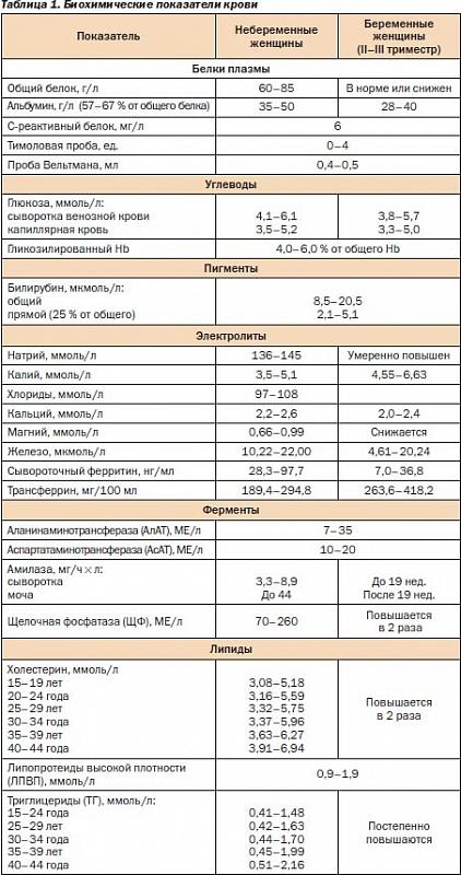 Анализ крови у беременных на уродства