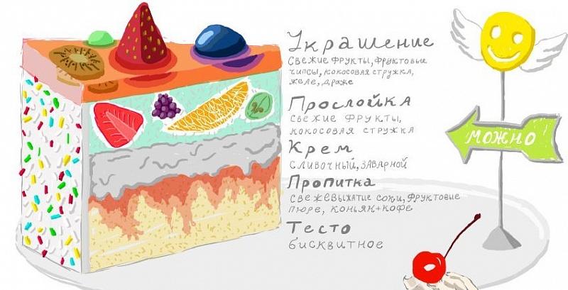 Торт для похудения рецепт