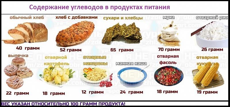 Какие продукты для углеводной диеты